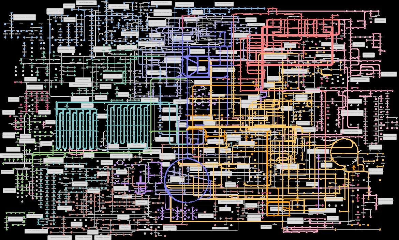 KEGG Kyoto Encyclopedia of Genes and Genomes